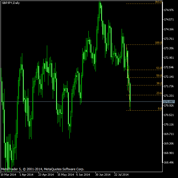 GBP/JPY - Fibonacci retracement levels as of Aug 9, 2014