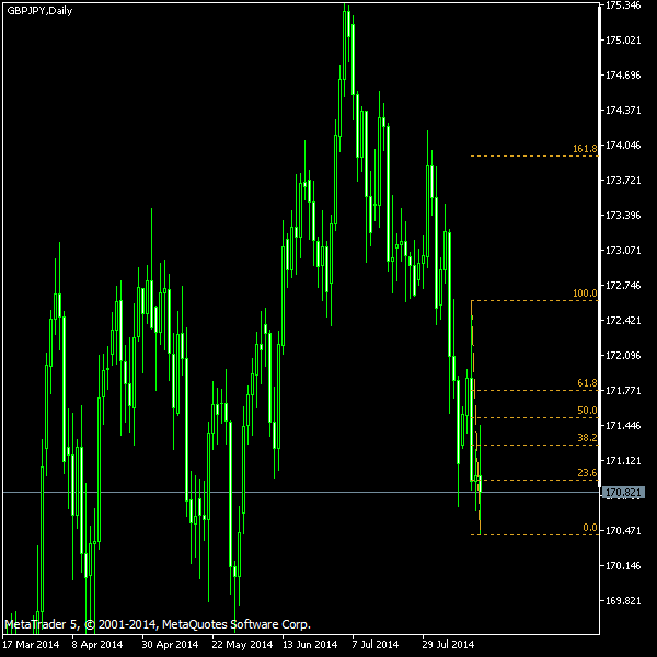 GBP/JPY - Fibonacci retracement levels as of Aug 16, 2014