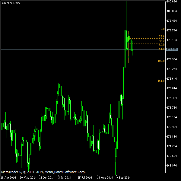 GBP/JPY - Fibonacci retracement levels as of Sep 27, 2014