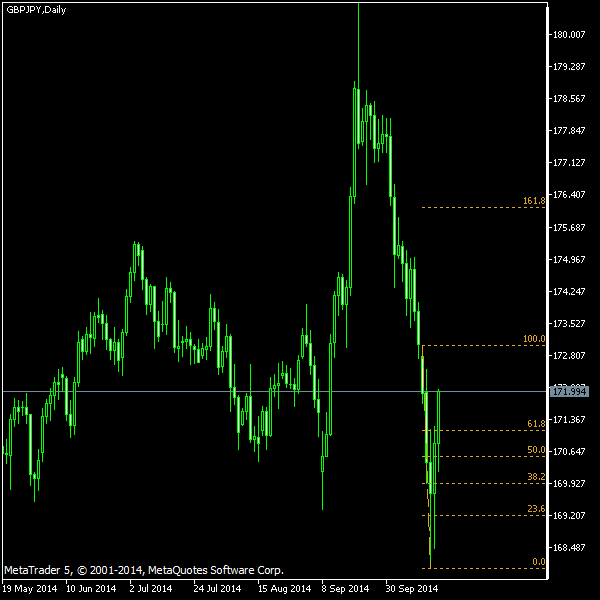 GBP/JPY - Fibonacci retracement levels as of Oct 18, 2014