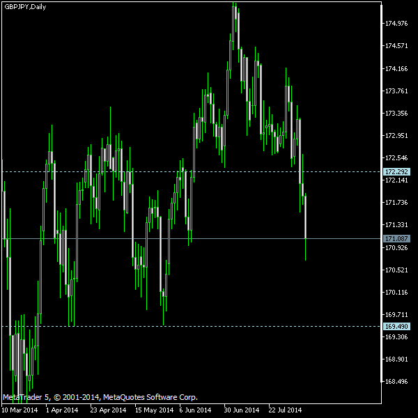 GBP/JPY - Tom Demark's pivot points as of Aug 9, 2014