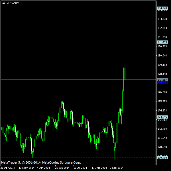 GBP/JPY - Woodie's pivot points as of Sep 20, 2014