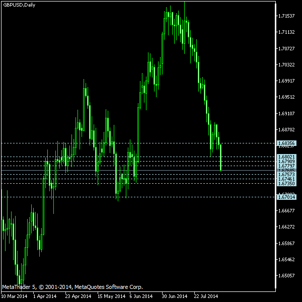 GBP/USD - Camarilla pivot points as of Aug 9, 2014