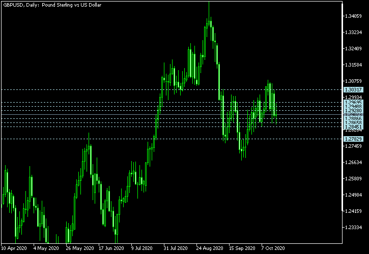 GBP/USD - Camarilla pivot points as of Oct 17, 2020