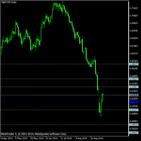 GBP/USD - Floor pivot points as of Sep 13, 2014