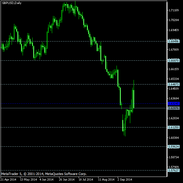 GBP/USD - Floor pivot points as of Sep 20, 2014