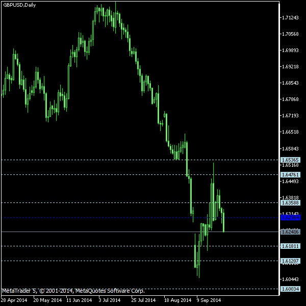 GBP/USD - Floor pivot points as of Sep 27, 2014