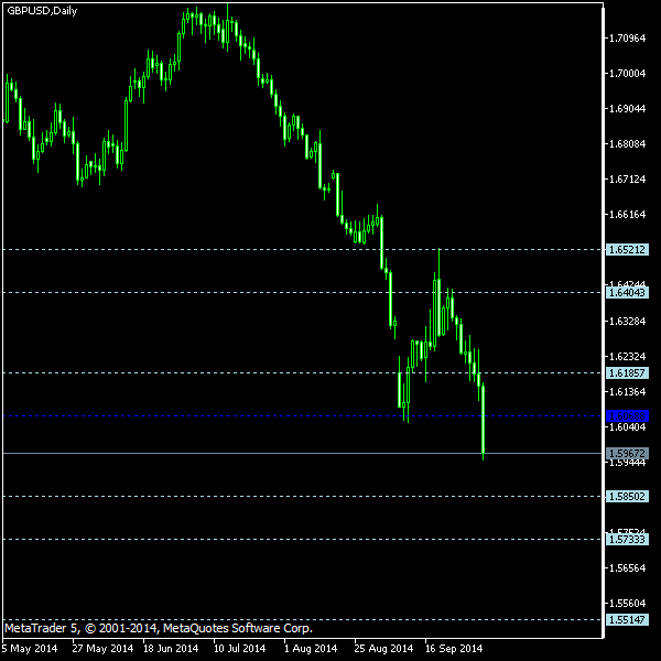 GBP/USD - Floor pivot points as of Oct 4, 2014