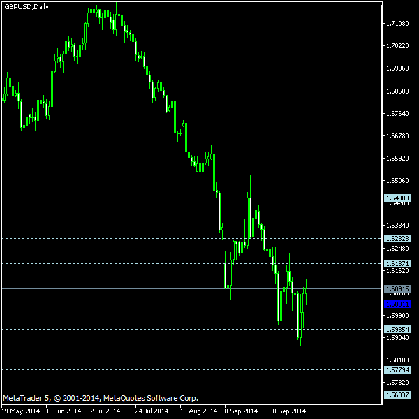 GBP/USD - Floor pivot points as of Oct 18, 2014
