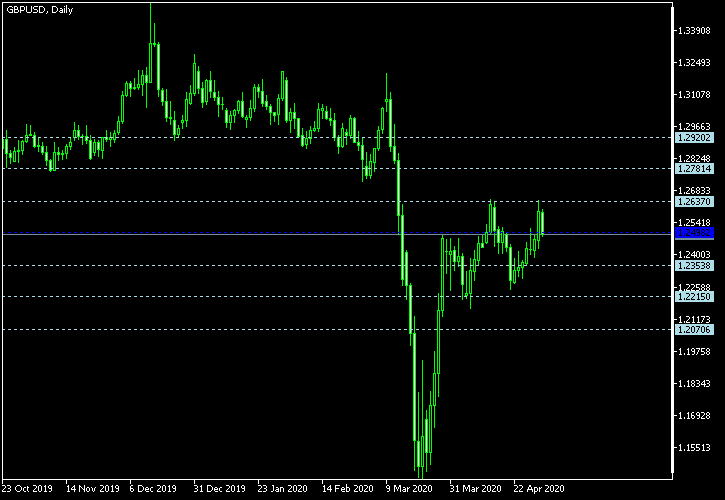 GBP/USD - Floor pivot points as of May 2, 2020