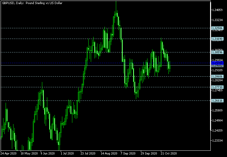 GBP/USD - Floor pivot points as of Oct 31, 2020