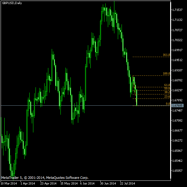 GBP/USD - Fibonacci retracement levels as of Aug 9, 2014