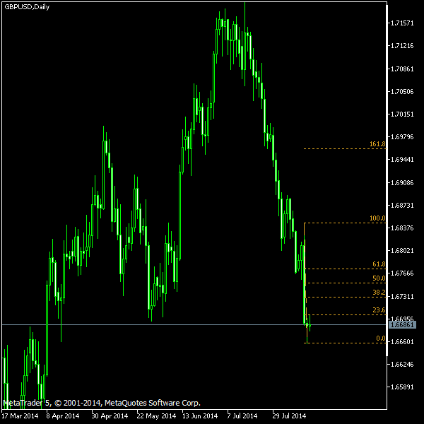 GBP/USD - Fibonacci retracement levels as of Aug 16, 2014