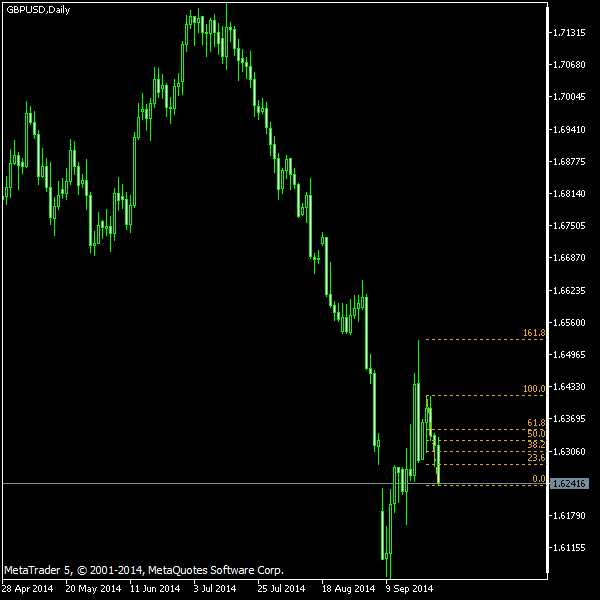 GBP/USD - Fibonacci retracement levels as of Sep 27, 2014