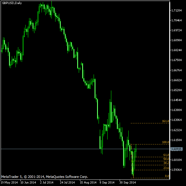GBP/USD - Fibonacci retracement levels as of Oct 18, 2014