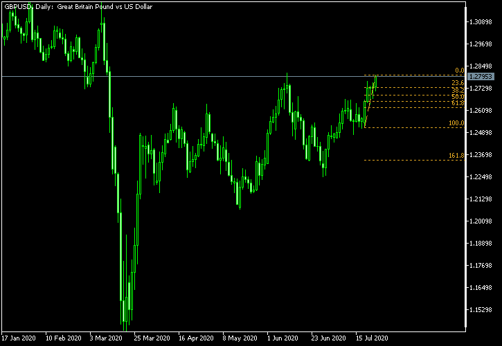 GBP/USD - Fibonacci retracement levels as of Jul 25, 2020