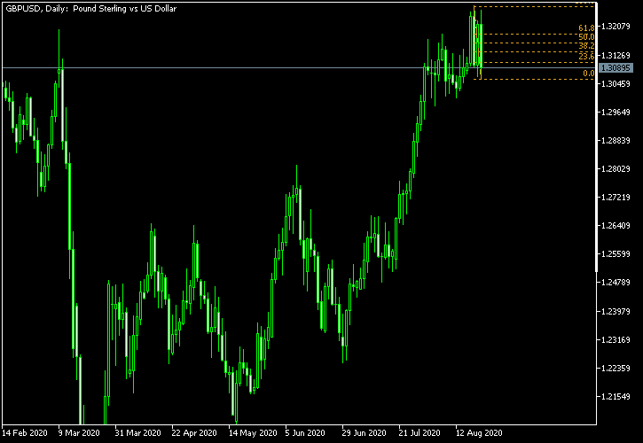 GBP/USD - Fibonacci retracement levels as of Aug 22, 2020