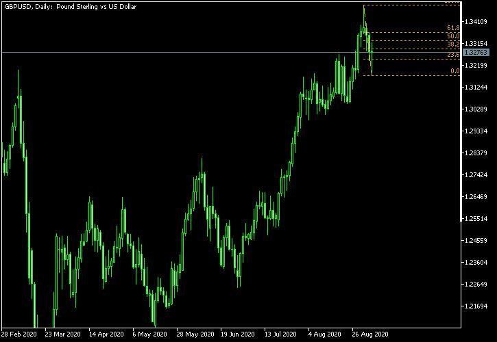 英镑/美元-截至2020年9月5日的斐波纳契回撤水平