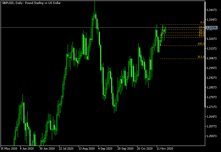 GBP/USD - Fibonacci retracement levels as of Nov 21, 2020