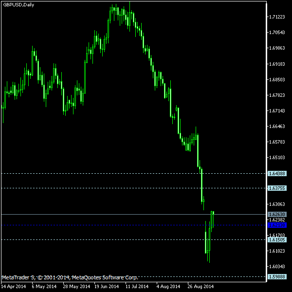 GBP/USD - Woodie's pivot points as of Sep 13, 2014