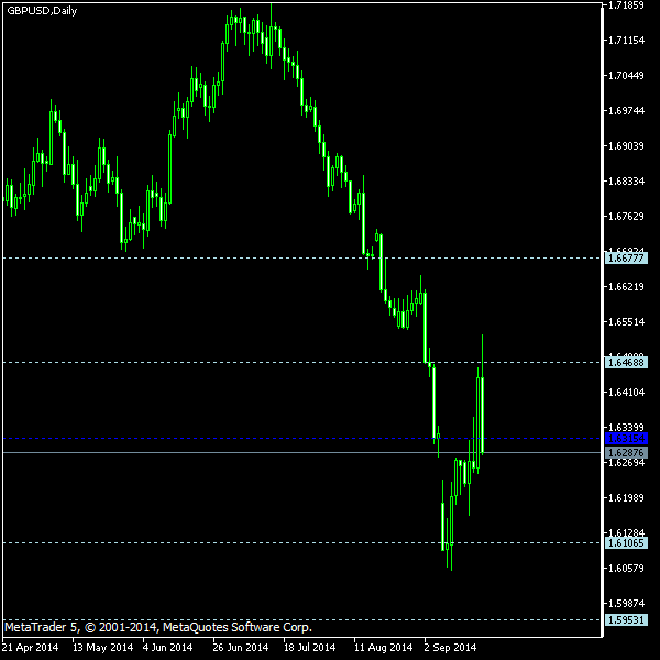 GBP/USD - Woodie's pivot points as of Sep 20, 2014