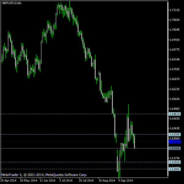 GBP/USD - Woodie's pivot points as of Sep 27, 2014