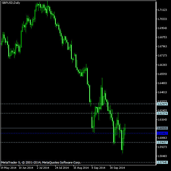 GBP/USD - Woodie's pivot points as of Oct 18, 2014