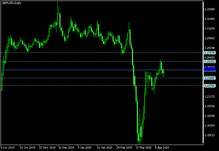 GBP/USD - Woodie's pivot points as of Apr 18, 2020