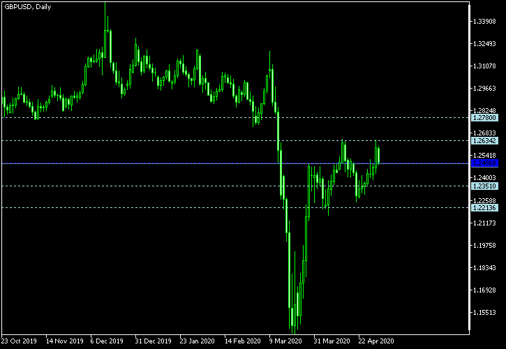 GBP/USD - Woodie's pivot points as of May 2, 2020