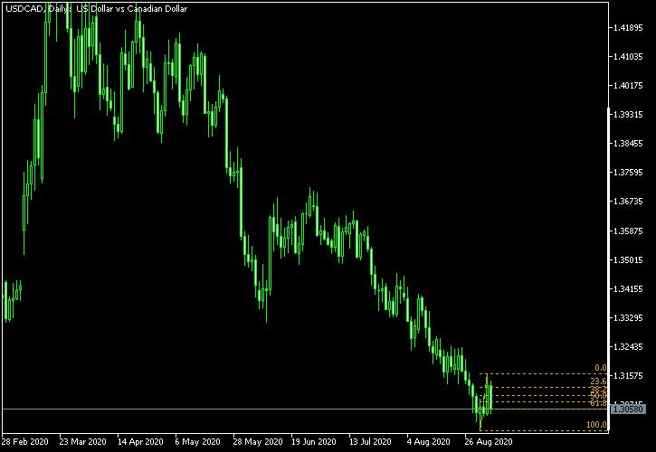 美元/加元-截至2020年9月5日的斐波纳契回撤水平