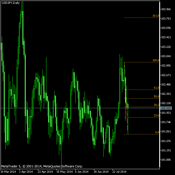 USD/JPY - Fibonacci retracement levels as of Aug 9, 2014