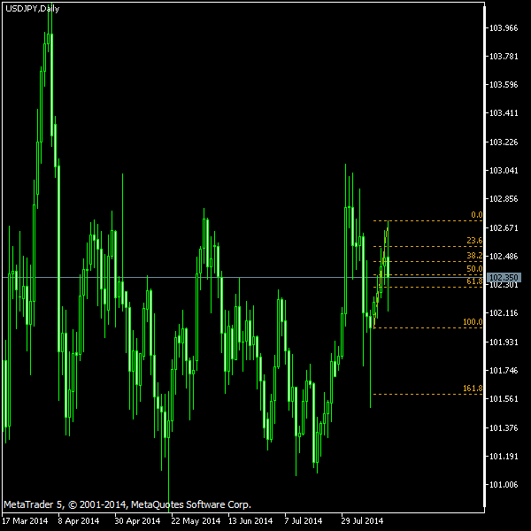 USD/JPY - Fibonacci retracement levels as of Aug 16, 2014