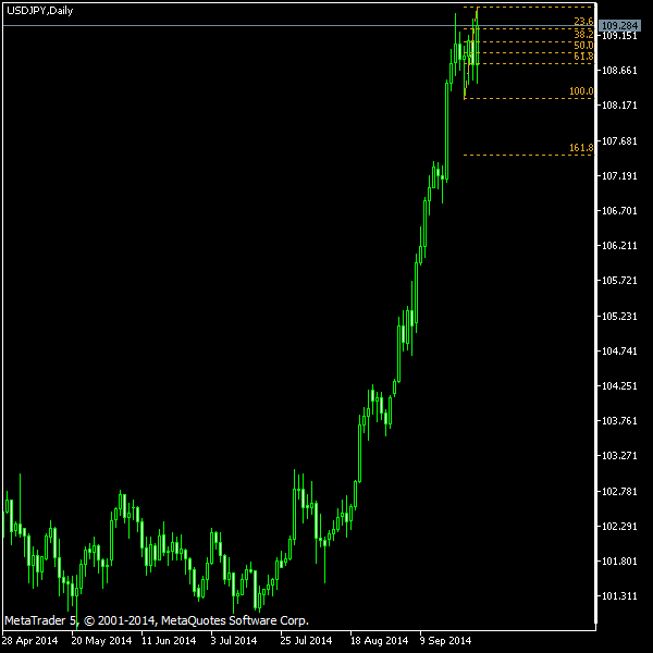USD/JPY - Fibonacci retracement levels as of Sep 27, 2014