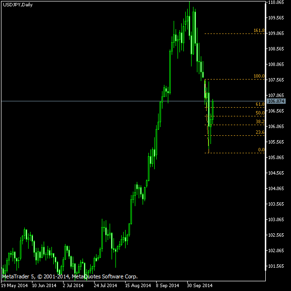 USD/JPY - Fibonacci retracement levels as of Oct 18, 2014