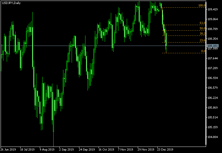 USD/JPY - Fibonacci retracement levels as of Jan 4, 2020