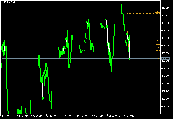 USD/JPY - Fibonacci retracement levels as of Feb 1, 2020