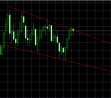 AUD/USD, Daily, 2009-07-19