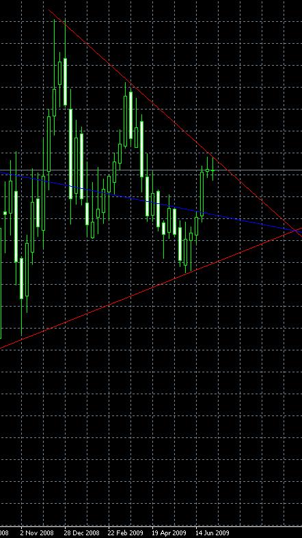 EUR/CAD, W1, 2009-07-11