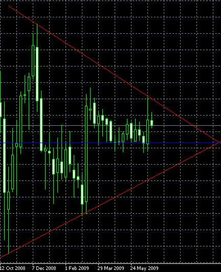 EUR/CHF, W1, 2009-07-05