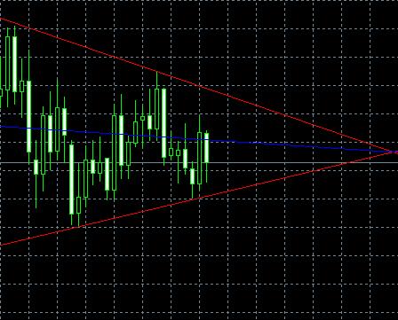 EUR/USD, D1, 2009-07-11