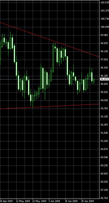 USD/JPY, D1, 2009-07-05
