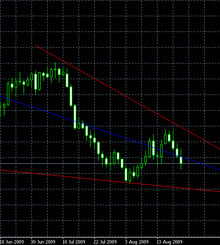USD/CAD, D1, 2009-08-23