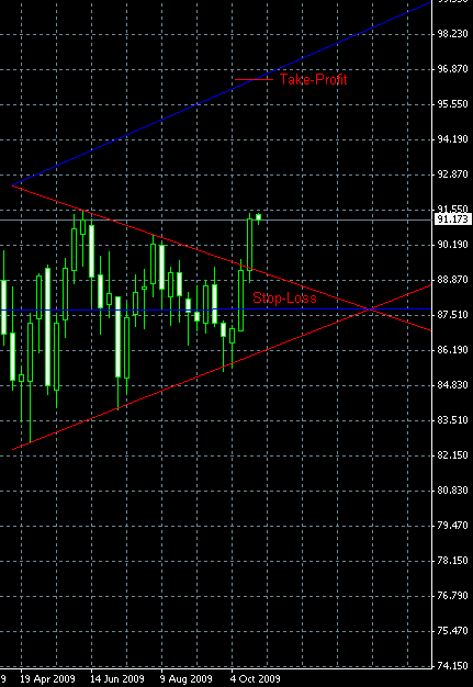 CHF/JPY, Long Breakout from Symmetrical Triangle, Weekly, 2009-10-26