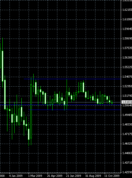 EUR/CHF, Weekly Timeframe, Double Bottom Horizontal Channel, 2009-11-07