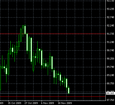 USD/JPY Pull-Back from Support Trade