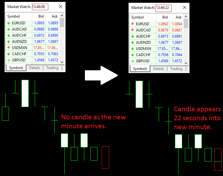 New Candle Problem Example in MetaTrader 5