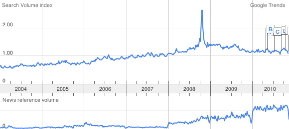 "Google Trends: ""Forex"""