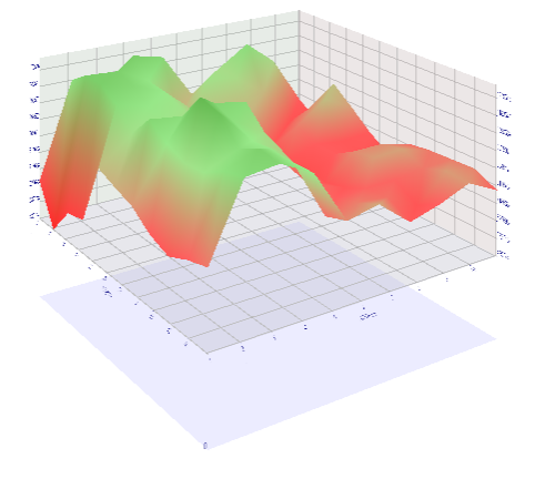 MT5 Strategy Tester - 3D Visualization of Optimization Results