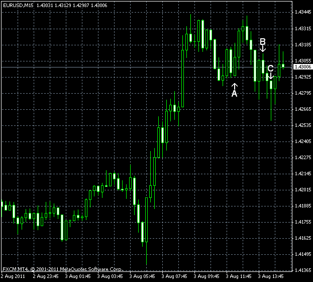 EUR/USD as of 2011-08-03
