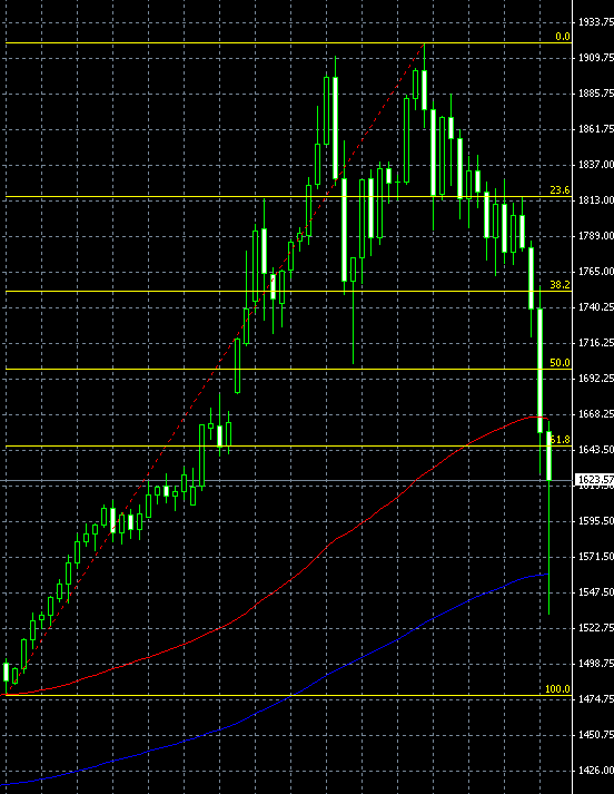 Gold Daily Chart, Post Bubble